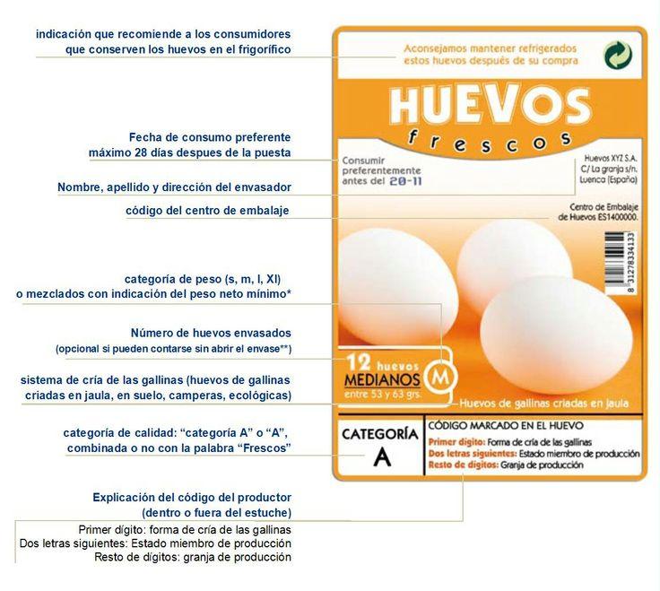 Significado de la numeración en la cáscara del huevo: etiquetado en los envases de huevos: Del Huevos, Eggs, Cáscara Del, Los Envases, Food, Envases De, Egg, Etiquetado, Del H Uevo