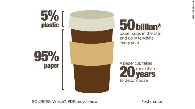 50 billion paper cups end in U.S. landfills every year because they can't be recycled. .. so use the new recyclable one (or a reusable one) if you don't want to kill the planet