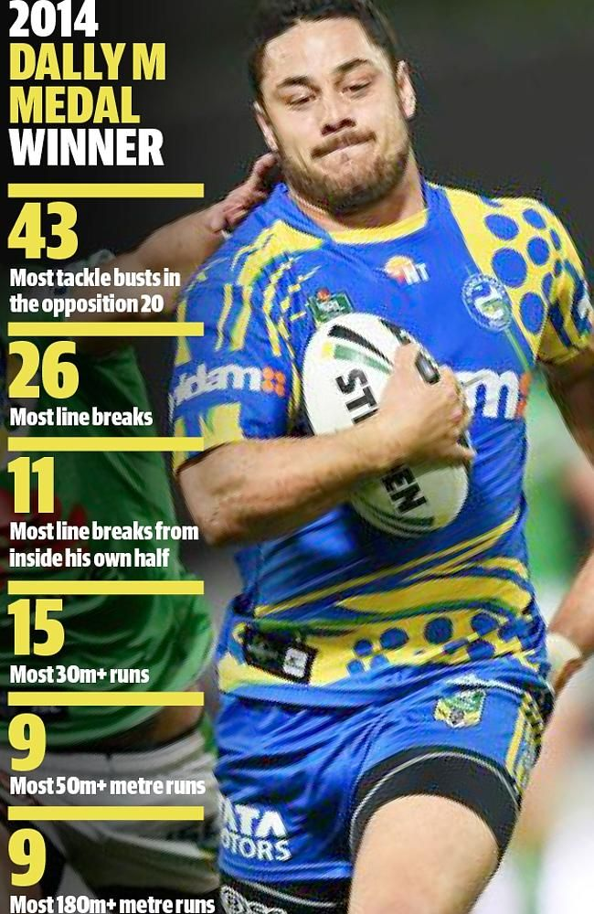 2014 Dally M Medal winner → The unbelievable stats that capture Jarryd Hayne's season. Parramatta Eels and NSW Blues star from the mighty Aotearoa √ ☺