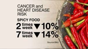 Index: Spicy Food Could Improve Your Health