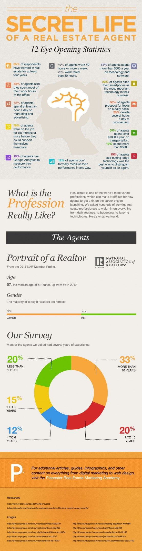 To provide some insight into the daily lives of real estate agents, we've put together this new infographic: The Secret Life of a Real Estate Agent.