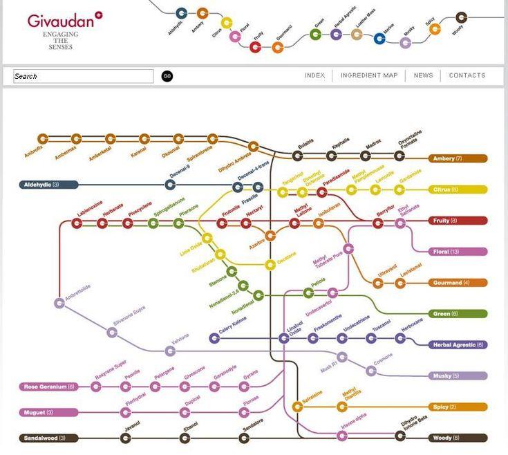 Givaudan Ingredients Map
