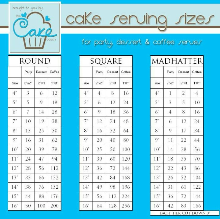 Wilton Cake Sizes And Servings