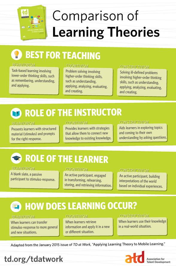 "In order to apply learning theory to mobile learning, you must first understand the three learning theories—behaviorism, cognitivism, and constructivism—and the techniques that are known to promote learning. Adapted from ""Applying Learning Theory to Mobile,"" this infographic will get you started! #mlearning #elearning"
