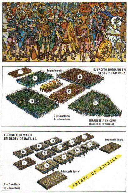 Formación del ejército romano