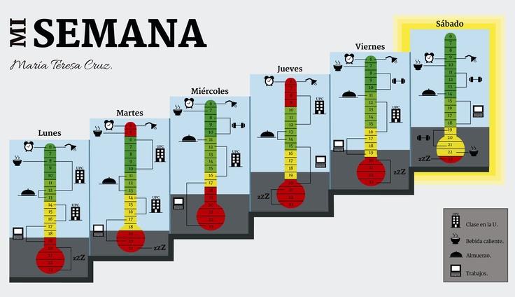 Esquema de rutinas semanales, el ejercicio consistía en generar códigos visuales para categorizar las actividades usuales realizadas durante una semana haciendo énfasis en la duración o el horario de cada una. Realizado en el Taller de Diseño de Información - programa Diseño Gráfico - Universidad Piloto de Colombia. Diseñadora: María Teresa Cruz Rangel.
