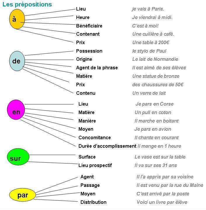 Les prépositions on Ressources pour apprendre ou enseigner le FLE curated by Carmen Vera