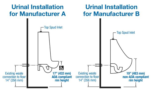 Urinal Rough In Plumbing Pinterest Search And In