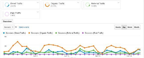 My Google Analytics blog on Advanced Segements