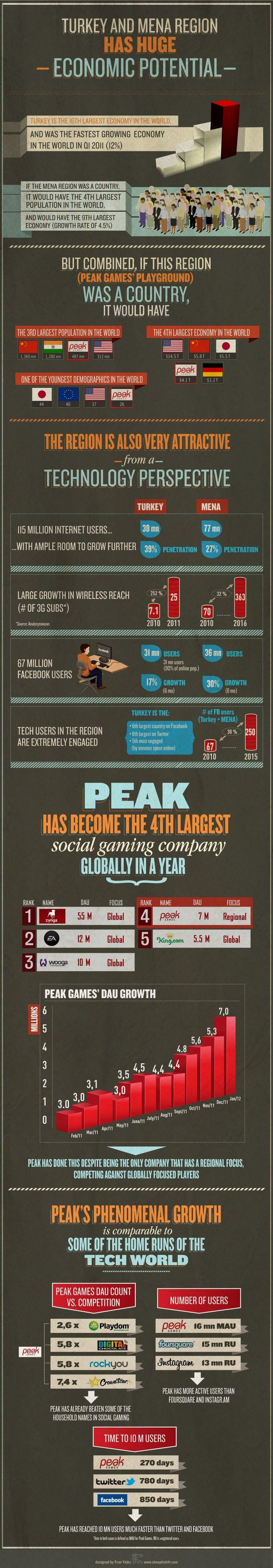 peakgames Peak games, Infographic, Social games