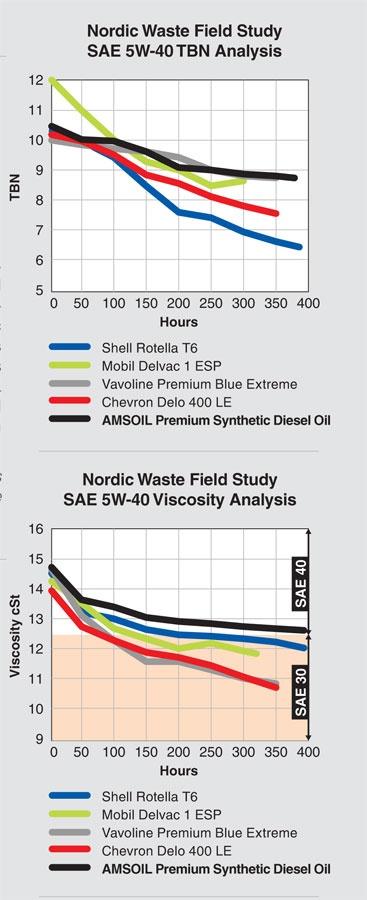 AMSOIL Premium API CJ-4 Synthetic 5W-40 Diesel Oil (DEO)