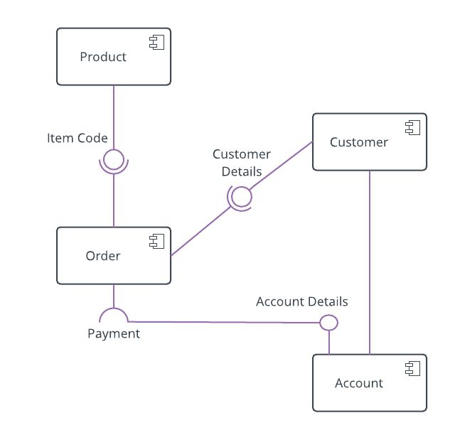 online shopping component diagram example | Component ...