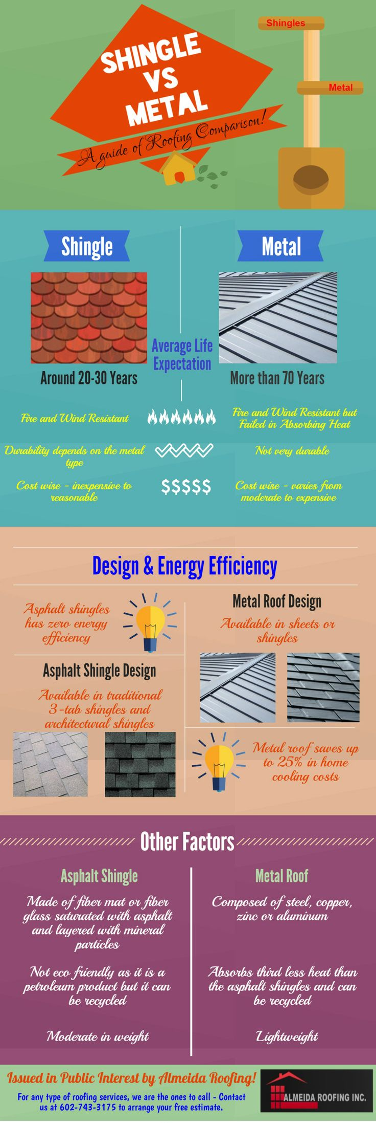 All You Need to about Shingle vs Metal Roofing #PhoenixRoofers #localRoofingContractors