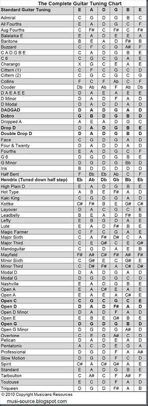 the complete guitar tuning chart musicians resources show us your inspiration pinterest. Black Bedroom Furniture Sets. Home Design Ideas