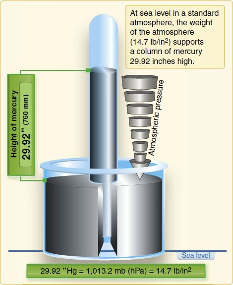Standard Temperature and pressure (STP): standard conditions of 0 degrees C (273.15 K) and 1 atm (760 torr or 760 mmHg); under these conditions, the volume of 1 mol of an ideal gas is the standard molar volume = 22.4141 L or 22.4 L