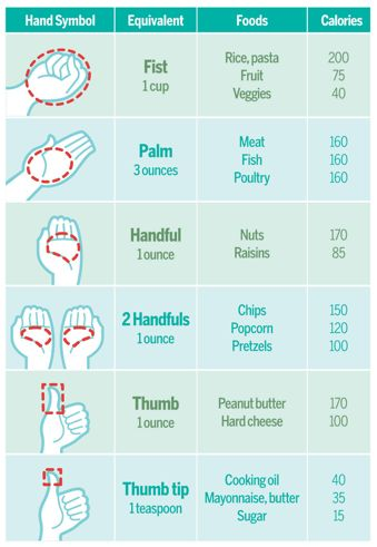 Portion Chart: a quick reference chart for food portions using your hand. Gastric bypass, sleeve.