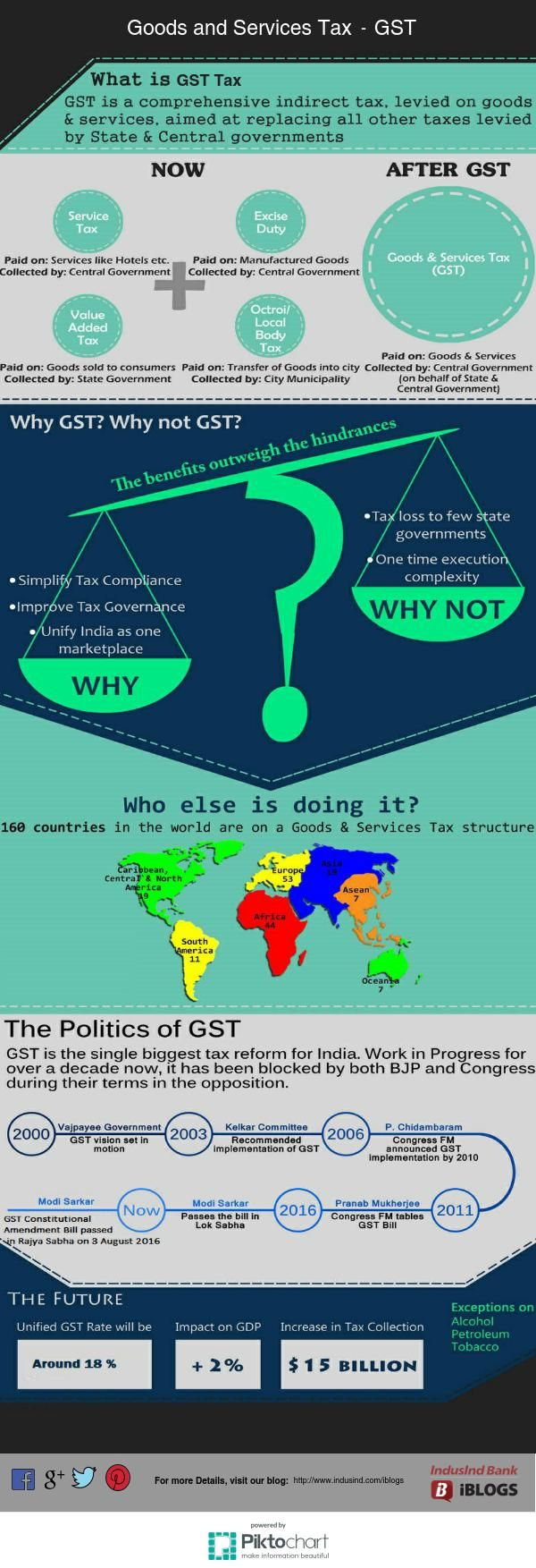 gst bill tax reform india In analysing india's landmark gst (goods and services tax) reform, it is essential that its implications for the states, the ulbs (urban local bodies) and the pris (panchayati raj institutions, including gram panchayat, panchayat samitis and zilaparishad) be well understood by those entrusted with the gst implementation in the states and at the local levels.