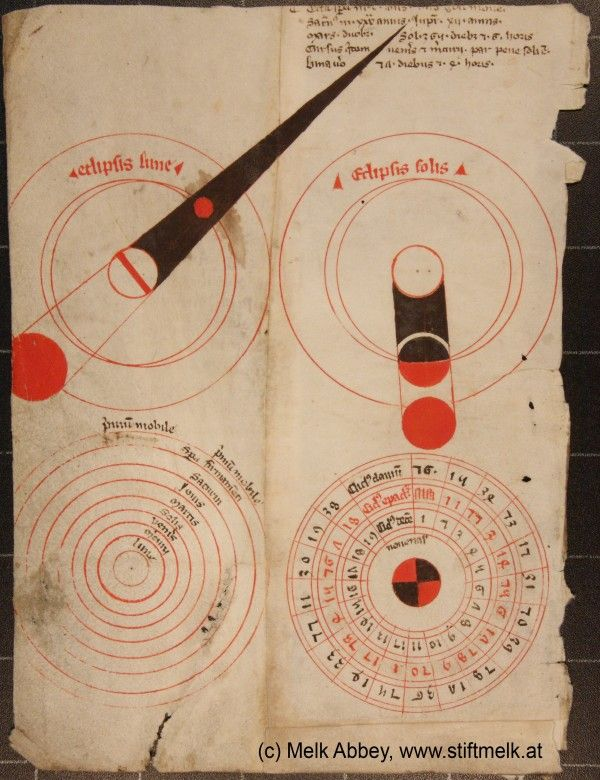 Discovered by accident, this manuscript page provides graphical insight to astronomy in medieval times, before the Renaissance and the influence of Nicolaus Copernicus, Tycho de Brahe, Johannes Kepler, and Galileo. The intriguing page is from lecture notes on astronomy compiled by the monk Magister Wolfgang de Styria before the year 1490 at Melk Abbey in Austria.