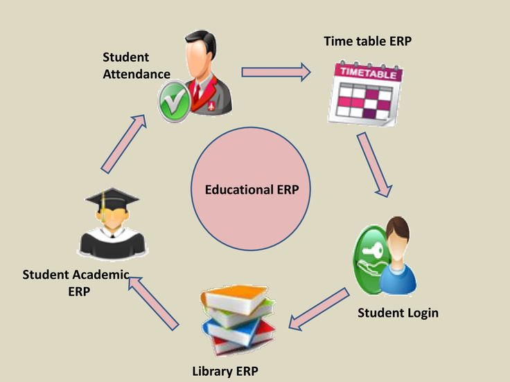 PALPAP ERP Software for Educational Institutes PALPAP – Inspro Plus ERP Software Exclusively Designed for Educational institutes to automate Institution entire management work process. Since its foundation in 1997, PALPAP do keep on research in Educational Sector and always meet the customer requirement with advanced features and advanced technologies