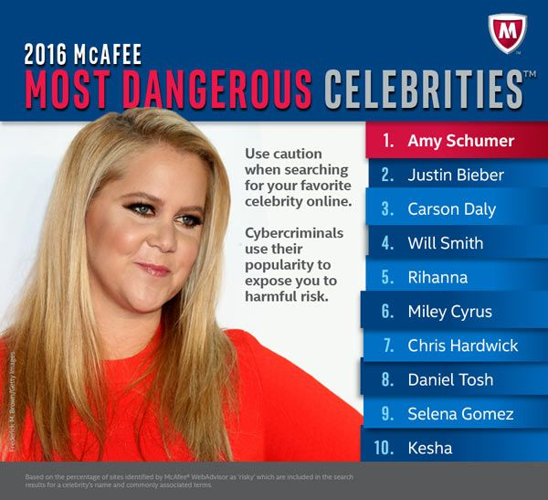 Intel Security Reveals Justin Bieber as the Most Dangerous Canadian Celebrity for Generating the Most Dangerous Search Results, Potentially Exposing Consumers to Malware http://www.photoxels.com/intel-security-justin-bieber/