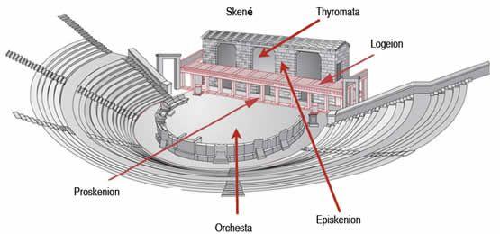 teatro griego (partes)
