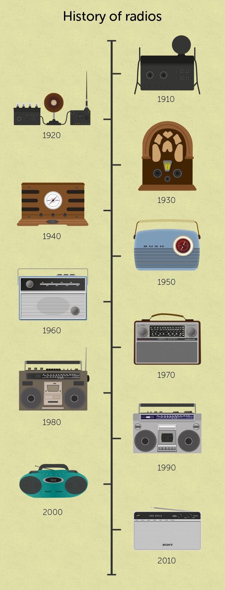 History of Radio Timeline - COM-336 History of Radio, Television and Internet - Library at Lynn University