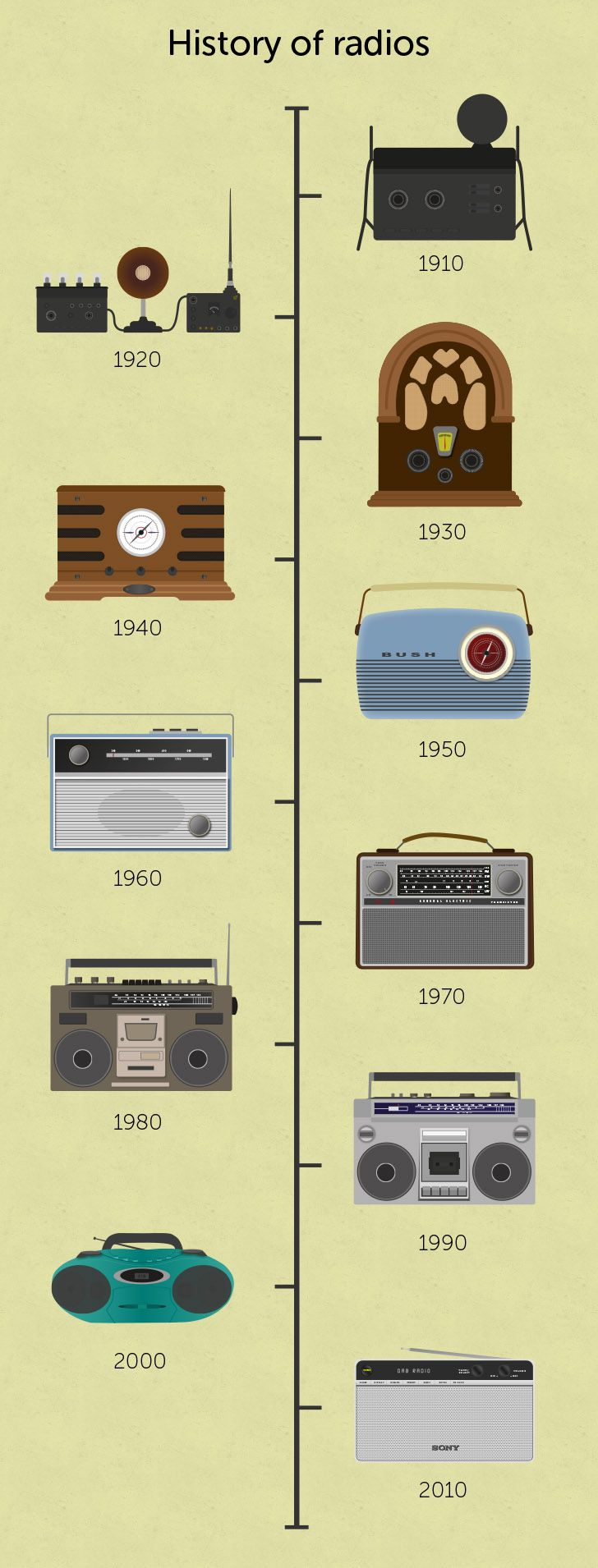 History of Radio Timeline - COM-336 History of Radio, Television and Internet - Library at Lynn University