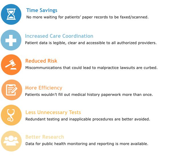 Potential Benefits of Nationwide EHR Interoperability