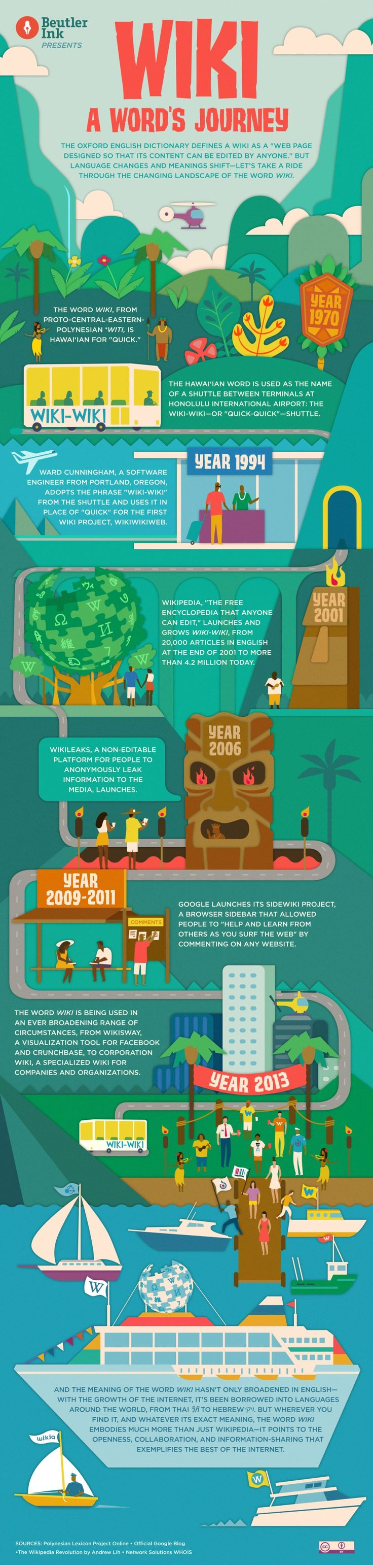 The Wiki Journey Infographic | e-Learning Infographics