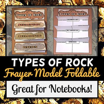 The  three different types of rock: sedimentary, igneous, & metamorphic. Earth Frayer Model will require students to define the target vocabulary word, write the essential characteristics of the concept, draw a picture, and generating examples + non-examples for each vocabulary word.