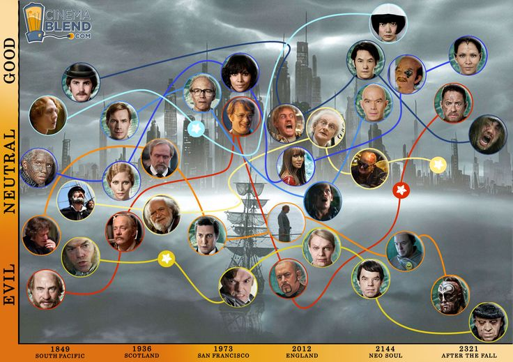 Cloud Atlas Infographic Explains The Karmic Journeys Of The Movies Characters - CinemaBlend.com