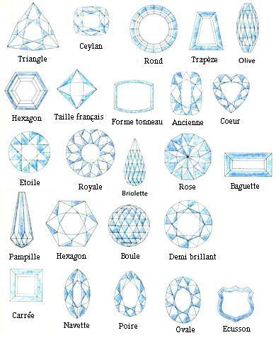 Techniques de taille des pierres