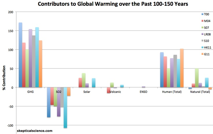 Cause and effect global warming essay