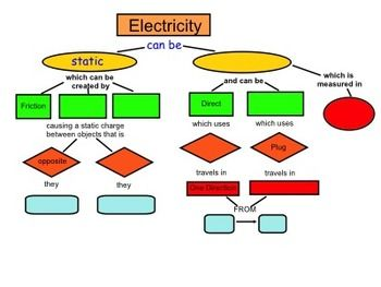 FREE - Static & Current Electricity Comparison Concept Map
