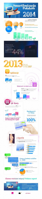 Prawie połowa Polaków ma smartfony (infografika)