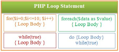 Loop Statement plays an important role in PHP programming language. Using PHP Loop Statement, a programmer can do his application so easily and smartly. for loop, while loop, do-while loop and foreach loop are the main PHP Loop Statements. We can also use nested for loop to do more advanced programming.