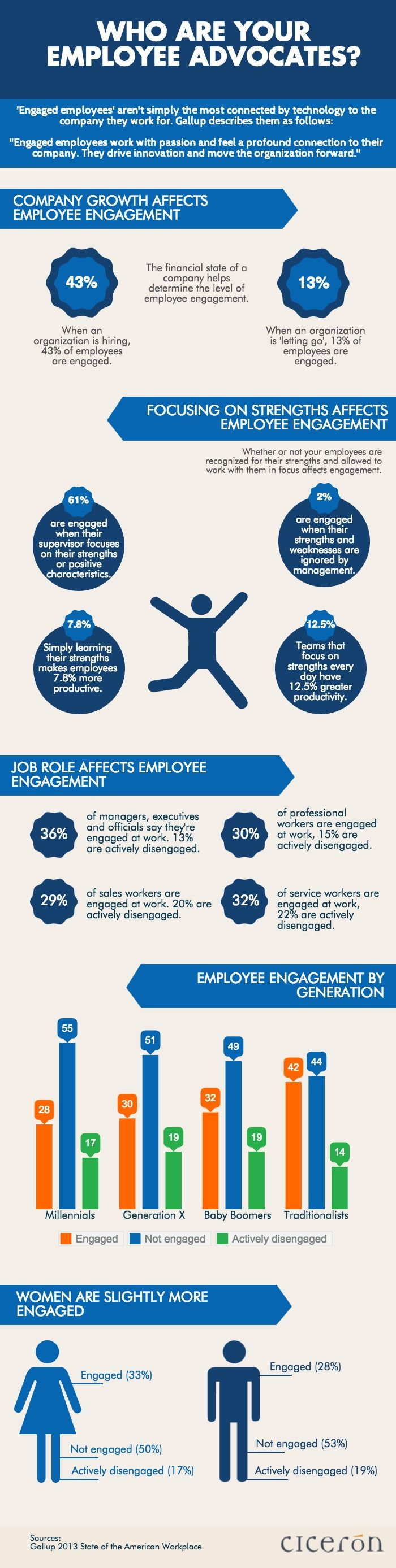 One of the most important factors in social media marketing is employee engagement. When your employees are engaged, they're more likely to feel positively about the company they work for. That positive sentiment leads to pride, which in turn makes them want to do their best work, and even further, share that work with their networks. Are your employees engaged?