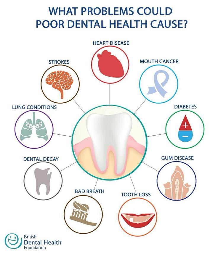 What problems could poor dental health cause? Heart Disease Mouth
