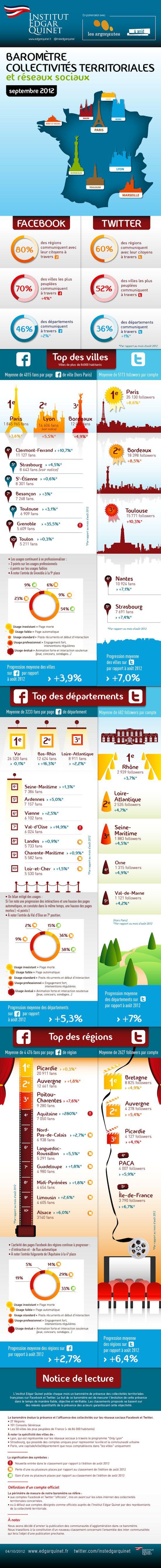 {Infographie} Top 10 des collectivités les plus actives sur les réseaux sociaux / Sept 2012 cc @franckconfino