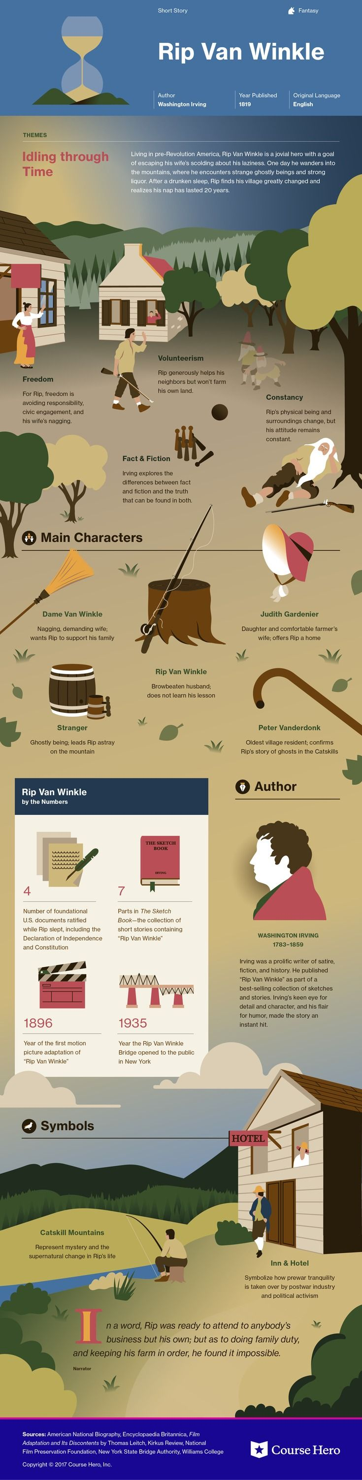 Check out This infographic for Washington Irving's Rip Van Winkle offers summary and analysis on themes, symbols, and other literary devices found in the text. Explore Course Hero's library of literature materials, including documents, Q&A pairs, and flashcards created by students and educators. https://www.coursehero.com/lit/Rip-Van-Winkle/