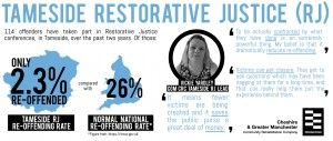 """As part of Restorative Justice Week 2014. Read about our RJ work in Tameside:  """"The statistics speak for themselves. Compared to the normal re-offending rates seen in the criminal justice service, it is a staggering achievement."""" #whatwouldyoudo #probationstory ( probation, RJ week, offenders, crime, statistics, greater manchester, CGM CRC)"""