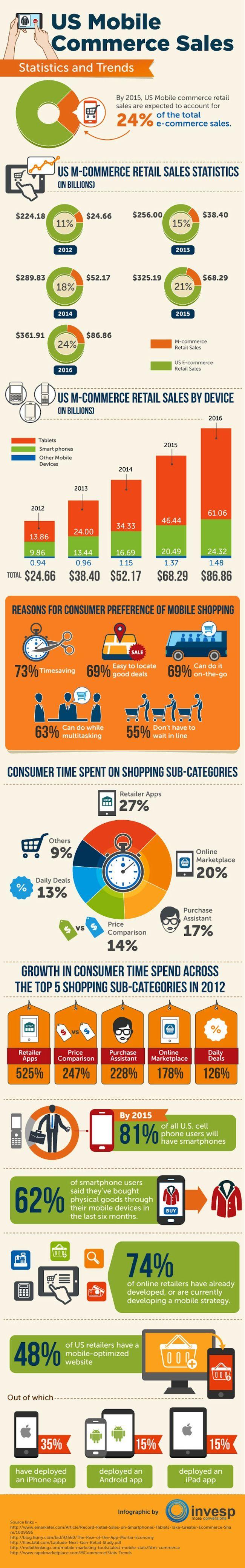 L'impressionnante envolée du m-commerce en une infographie ///////////////////// Pour Jacques-Antoine Granjon, le fondateur de Vente Privée, ça ne fait pas un pli. A terme, le m-commerce représentera 90% des ventes en ligne.