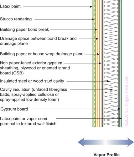 Frame Wall With Cavity Insulation and Stucco Applicability – Limited to mixed-humid, hot-humid, mixed-dry, and hot-dry regions should not be used in marine, cold, very cold, and subarctic/arctic regions