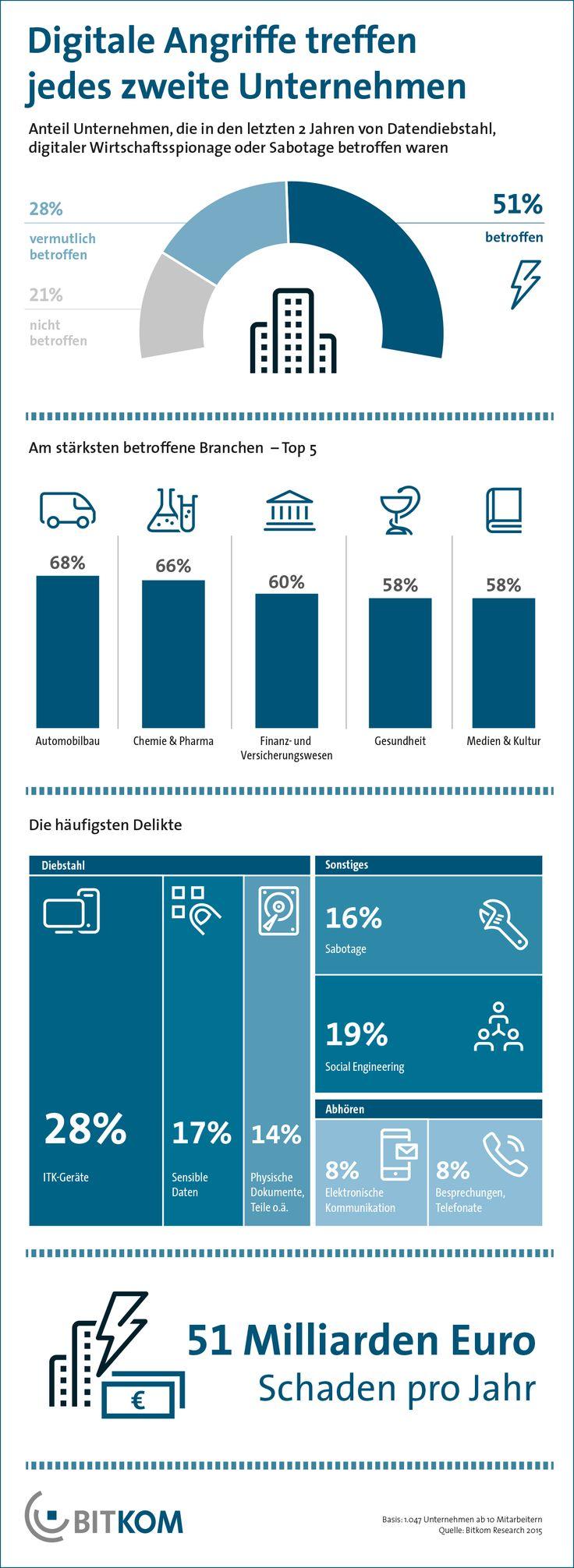 Gut die Hälfte (51 Prozent) aller Unternehmen in Deutschland ist in den vergangenen zwei Jahren Opfer von digitaler Wirtschaftsspionage, Sabotage oder Datendiebstahl geworden. Das hat eine Studie des Digitalverbands BITKOM ergeben.