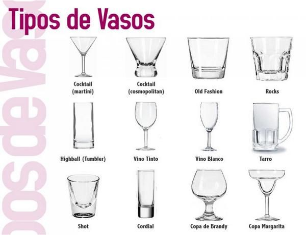 Types of glass ware ~ translated