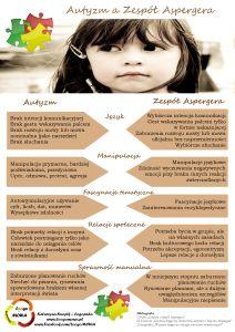 Autyzm a ZA
