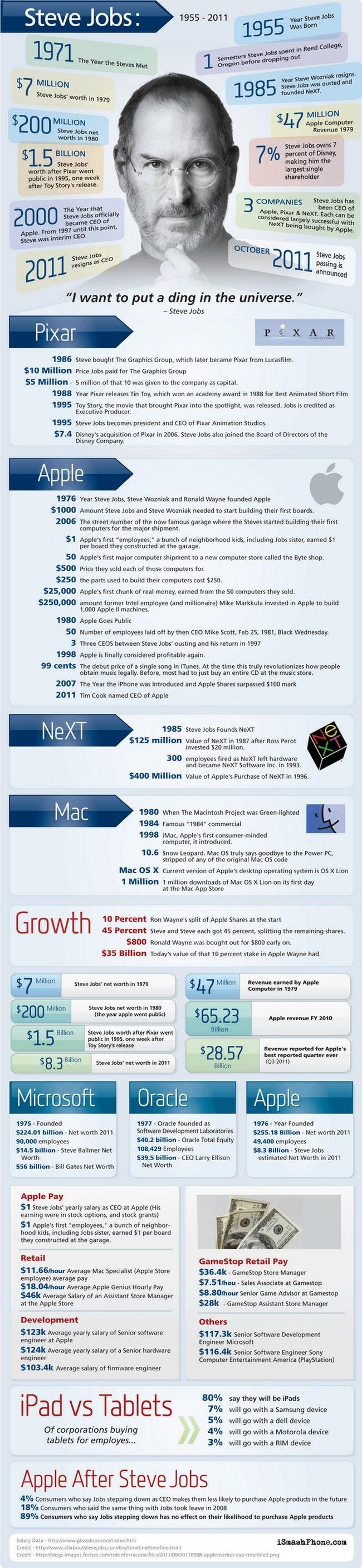 Steve Jobs – Datos y hechos a lo largo de su Vida...#Infografía...#infographic
