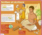 Scribes et écriture - Le Petit Quotidien, le seul site d'information quotidienne pour les 6-10 ans !