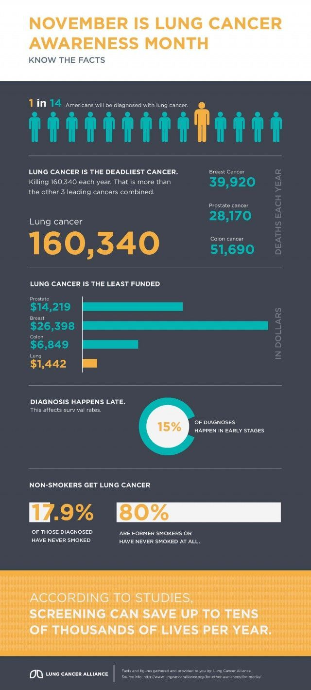 Pin On Lung Cancer