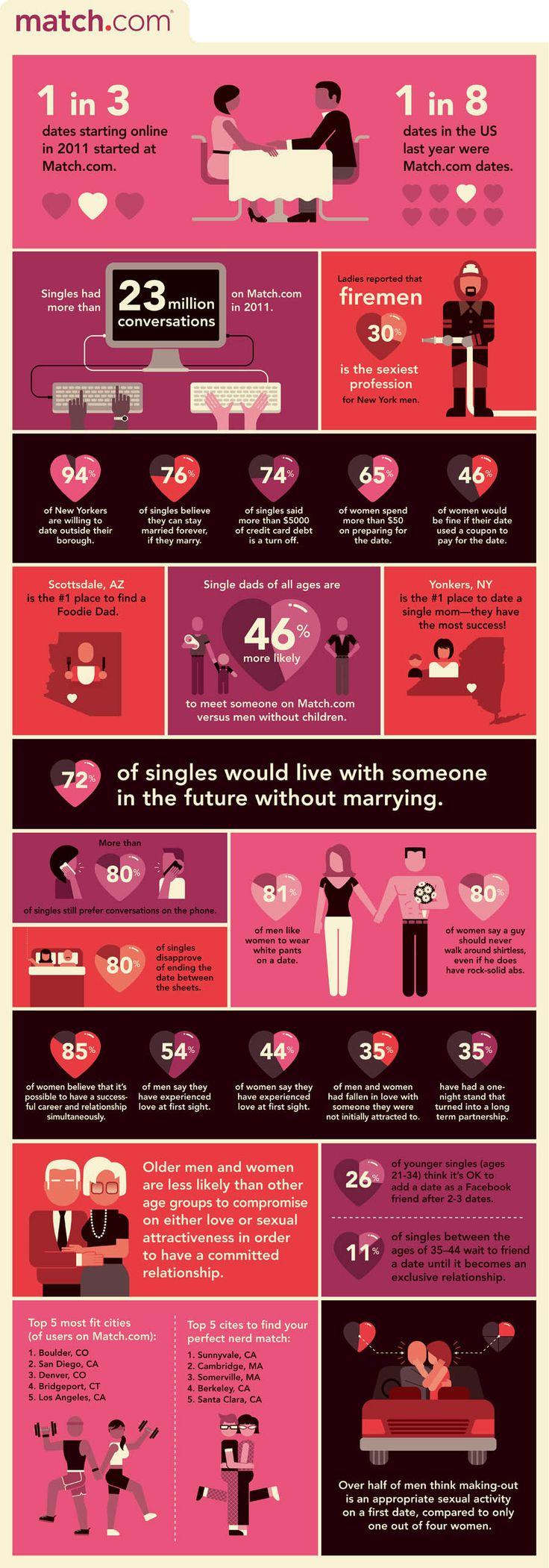 Online dating sex statistics